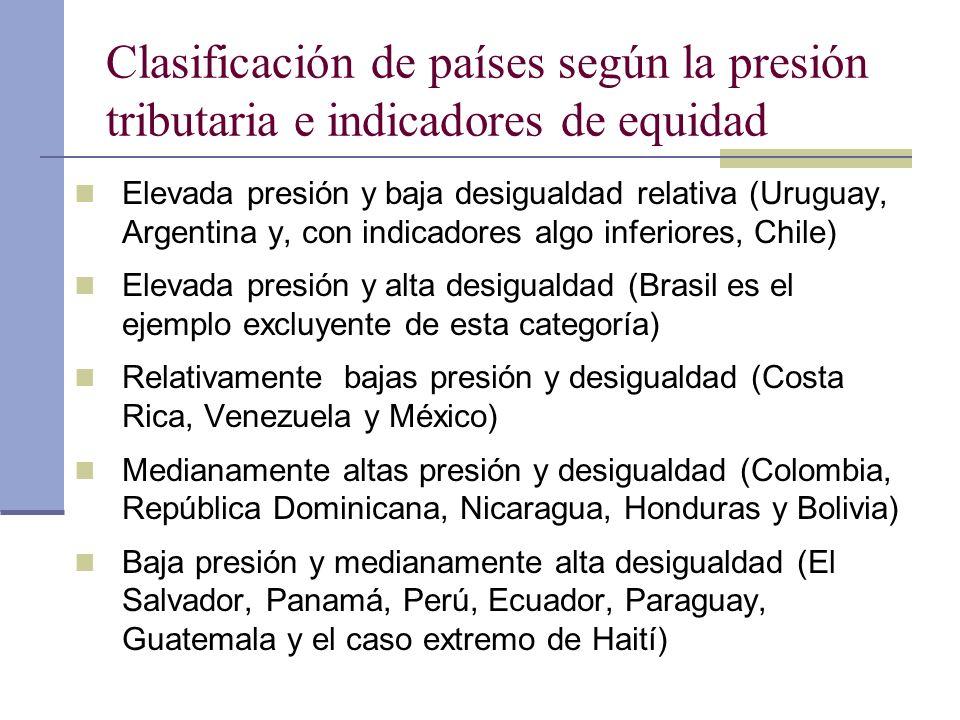 Clasificación de países según la presión tributaria e indicadores de equidad Elevada presión y baja desigualdad relativa (Uruguay, Argentina y, con in