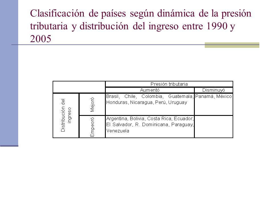 Clasificación de países según dinámica de la presión tributaria y distribución del ingreso entre 1990 y 2005