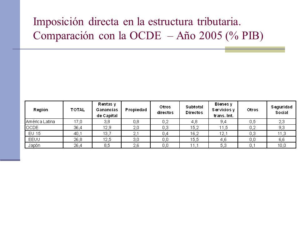Imposición directa en la estructura tributaria. Comparación con la OCDE – Año 2005 (% PIB)