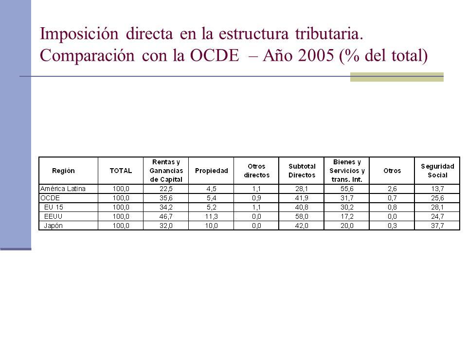 Imposición directa en la estructura tributaria. Comparación con la OCDE – Año 2005 (% del total)