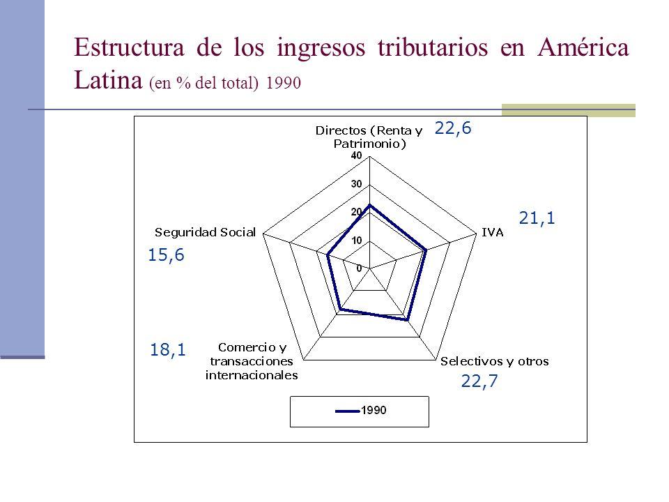 Estructura de los ingresos tributarios en América Latina (en % del total) 1990 22,6 21,1 22,7 18,1 15,6