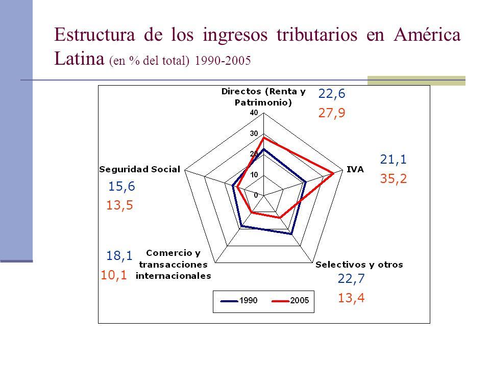 Estructura de los ingresos tributarios en América Latina (en % del total) 1990-2005 18,1 15,6 22,6 21,1 22,7 35,2 27,9 13,4 10,1 13,5