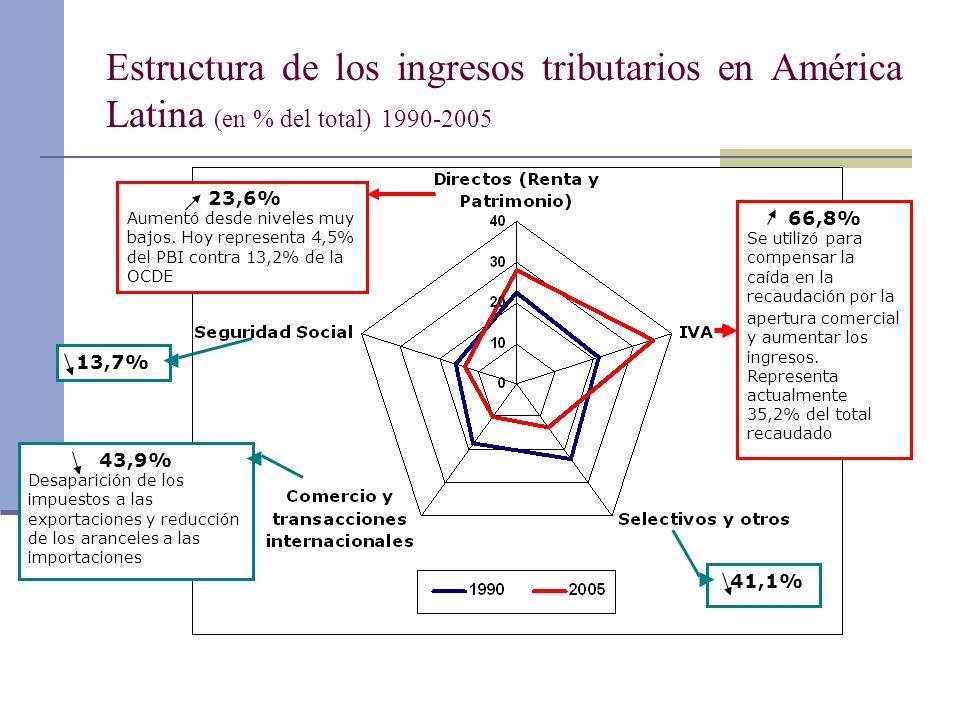 Estructura de los ingresos tributarios en América Latina (en % del total) 1990-2005 43,9% Desaparición de los impuestos a las exportaciones y reducció