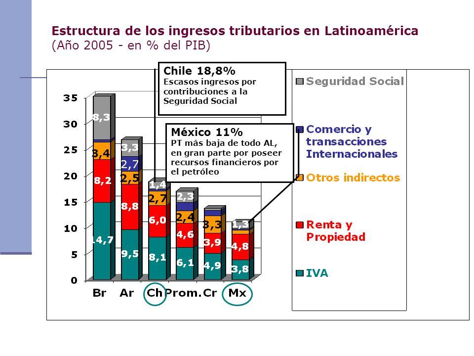 Estructura de los ingresos tributarios en Latinoamérica (Año 2005 - en % del PIB) Chile 18,8% Escasos ingresos por contribuciones a la Seguridad Socia