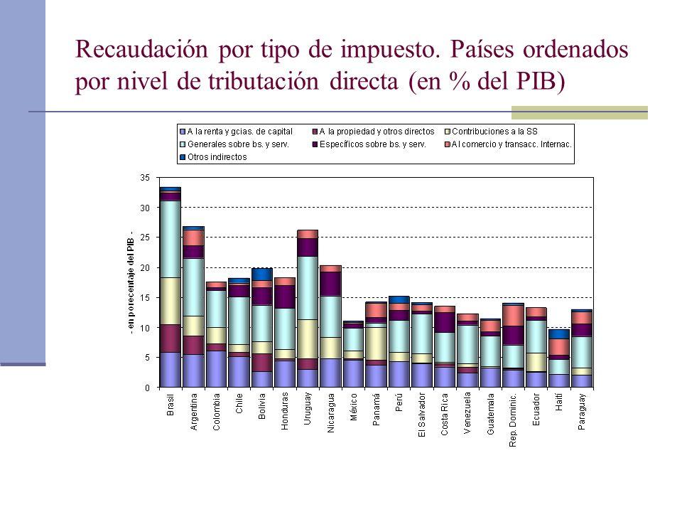 Recaudación por tipo de impuesto. Países ordenados por nivel de tributación directa (en % del PIB)