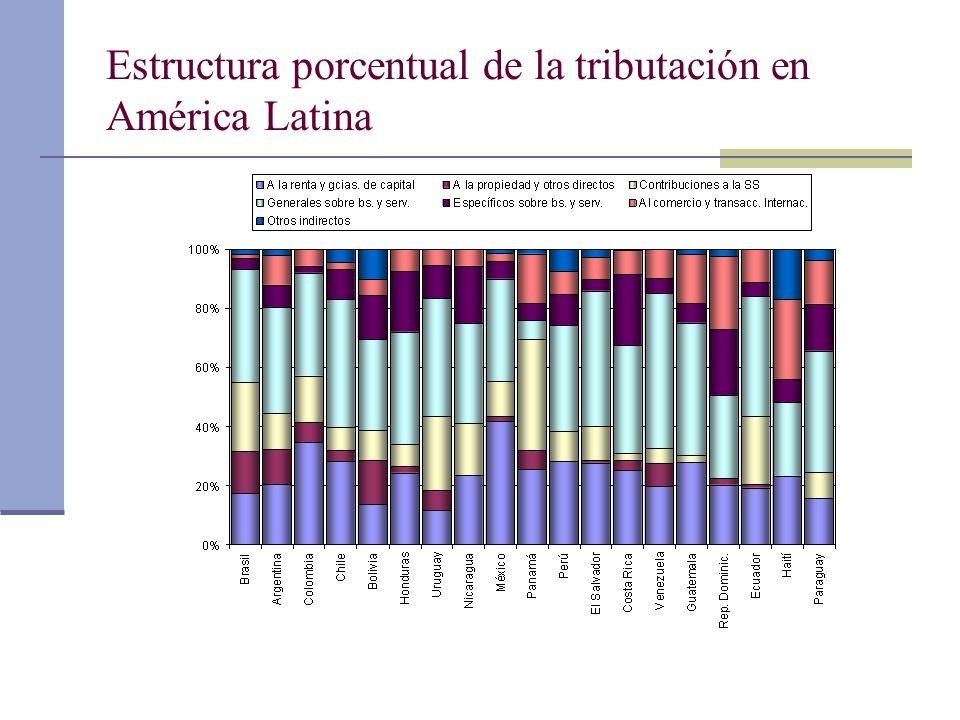 Estructura porcentual de la tributación en América Latina