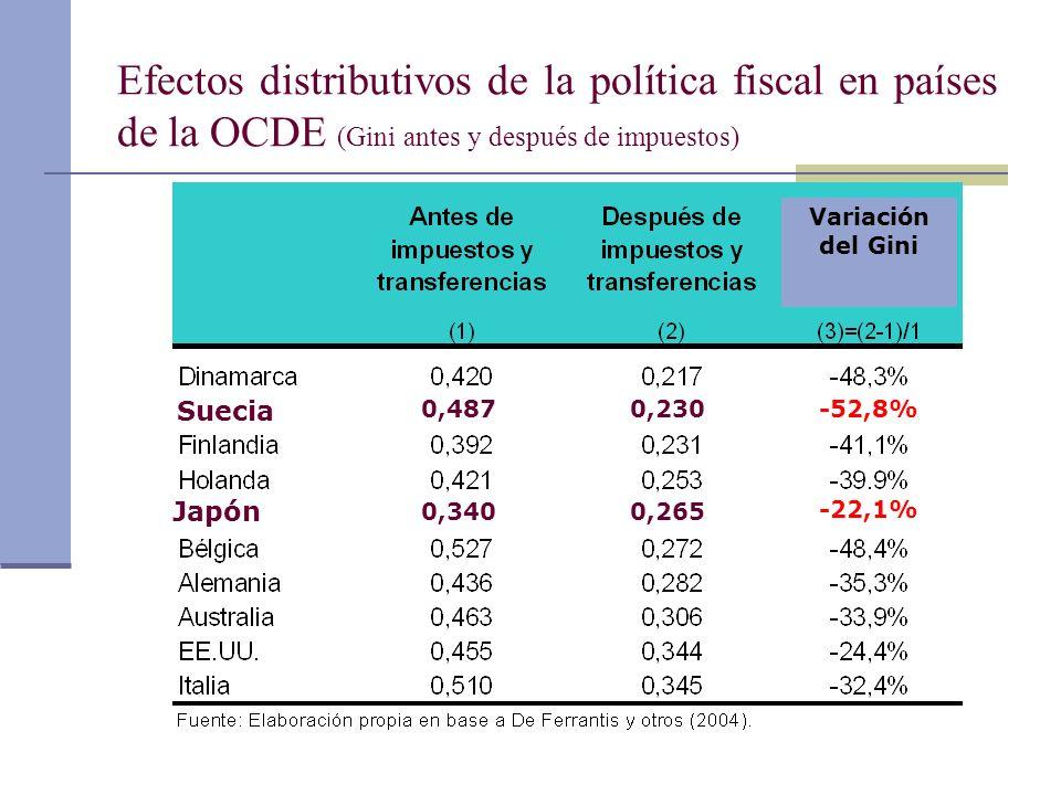 Efectos distributivos de la política fiscal en países de la OCDE (Gini antes y después de impuestos) Suecia Japón 0,2300,487 -22,1% -52,8% 0,2650,340