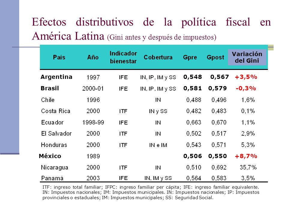 Efectos distributivos de la política fiscal en América Latina (Gini antes y después de impuestos) ITF: ingreso total familiar; IFPC: ingreso familiar