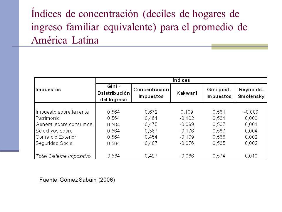 Índices de concentración (deciles de hogares de ingreso familiar equivalente) para el promedio de América Latina Fuente: Gómez Sabaini (2006)