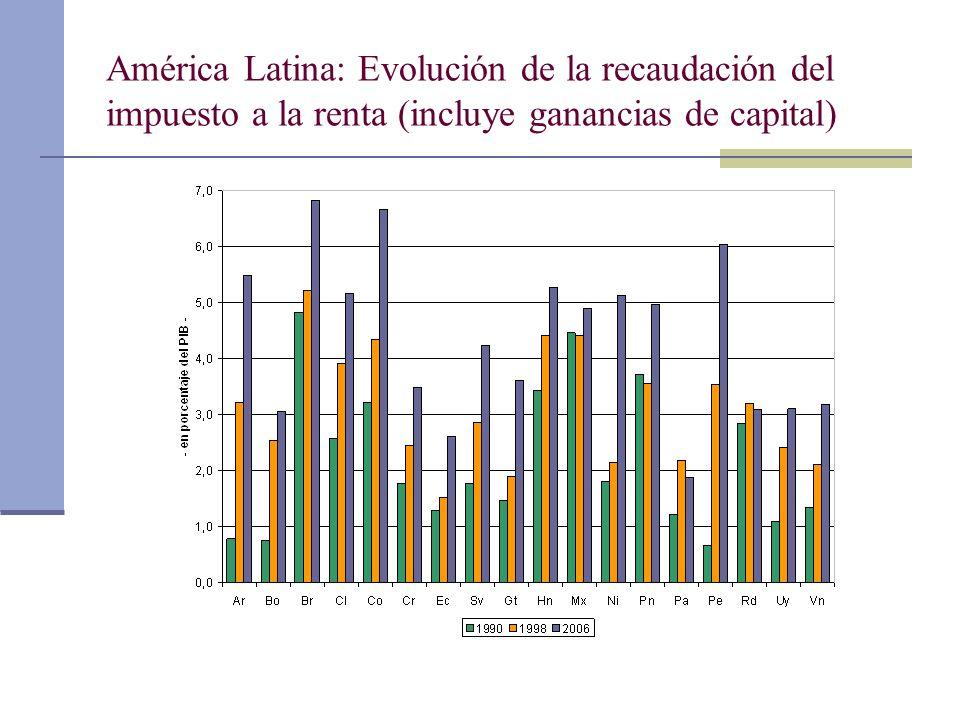 América Latina: Evolución de la recaudación del impuesto a la renta (incluye ganancias de capital)