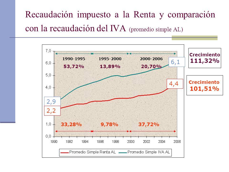 Recaudación impuesto a la Renta y comparación con la recaudación del IVA (promedio simple AL) 1990-1995 53,72% 1995-2000 13,89% 2000-2006 20,70% 33,28