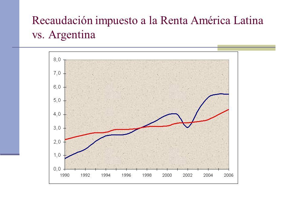 Recaudación impuesto a la Renta América Latina vs. Argentina