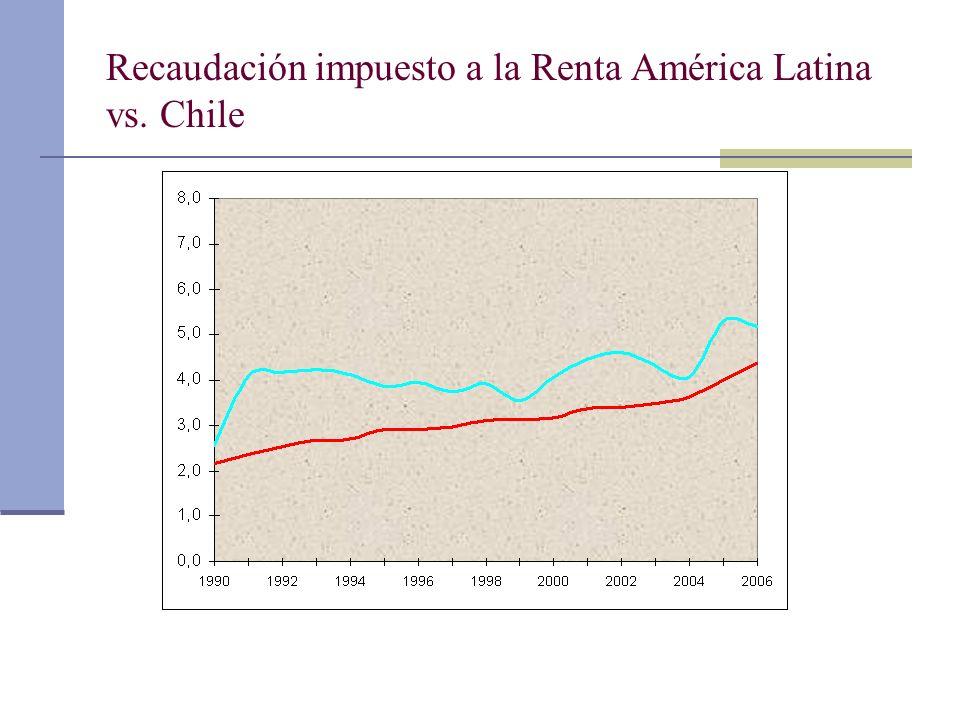 Recaudación impuesto a la Renta América Latina vs. Chile
