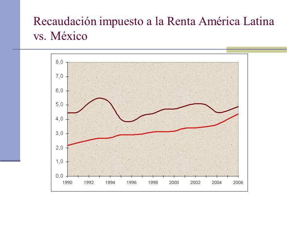 Recaudación impuesto a la Renta América Latina vs. México