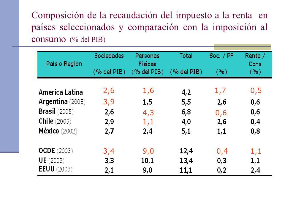 Composición de la recaudación del impuesto a la renta en países seleccionados y comparación con la imposición al consumo (% del PIB) 2,6 3,4 3,9 1,6 9