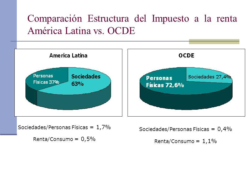 Comparación Estructura del Impuesto a la renta América Latina vs. OCDE Sociedades/Personas Físicas = 1,7% Renta/Consumo = 0,5% Sociedades/Personas Fís