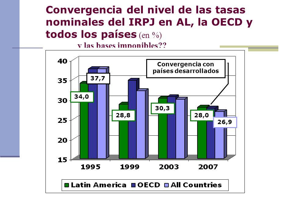 Convergencia del nivel de las tasas nominales del IRPJ en AL, la OECD y todos los países (en %) …..…….y las bases imponibles?? 34,0 37,7 28,0 26,9 Con