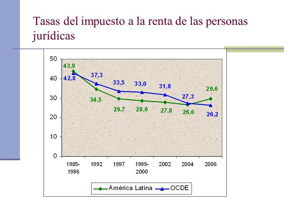 Tasas del impuesto a la renta de las personas jurídicas