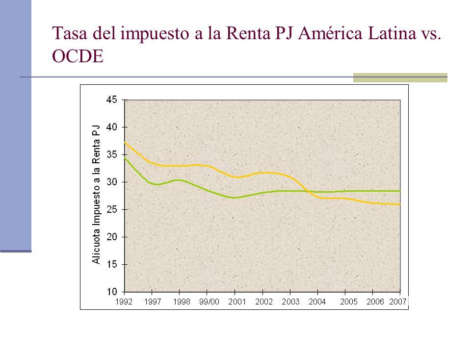 Tasa del impuesto a la Renta PJ América Latina vs. OCDE