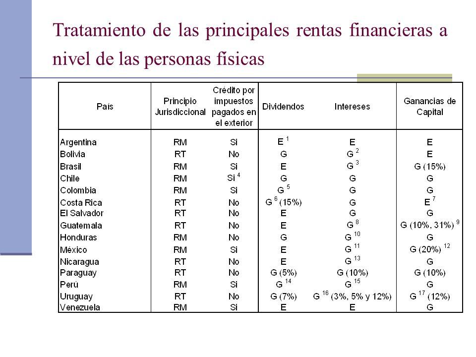 Tratamiento de las principales rentas financieras a nivel de las personas físicas