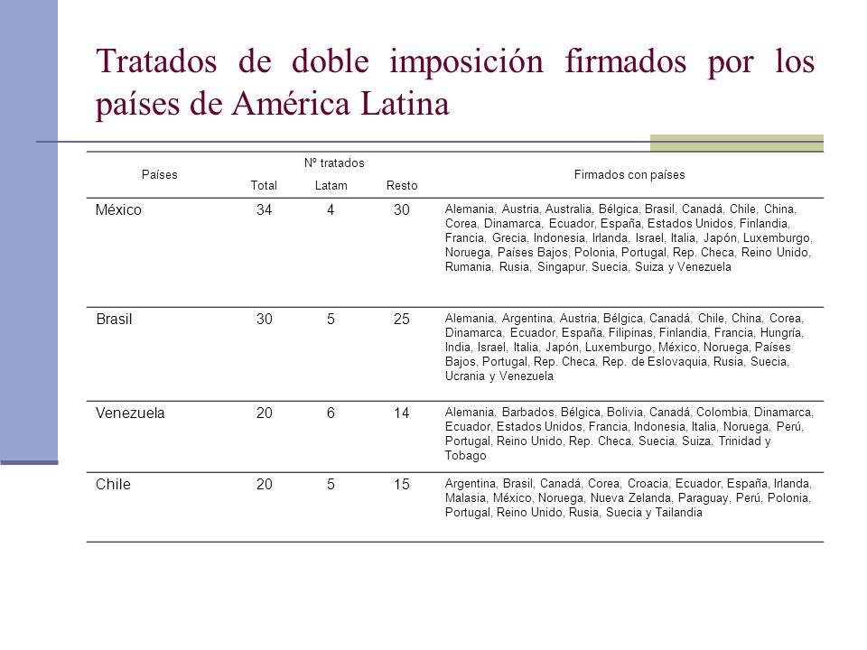 Tratados de doble imposición firmados por los países de América Latina Países Nº tratados Firmados con países TotalLatamResto México34430 Alemania, Au