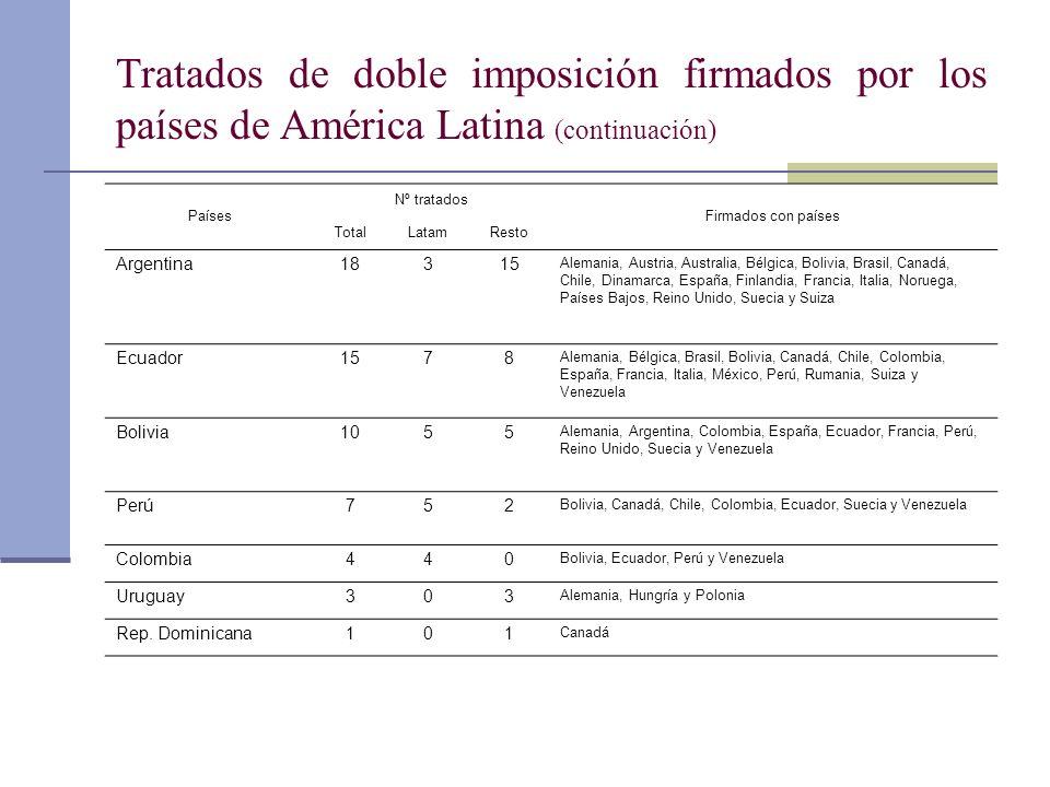 Tratados de doble imposición firmados por los países de América Latina (continuación) Países Nº tratados Firmados con países TotalLatamResto Argentina