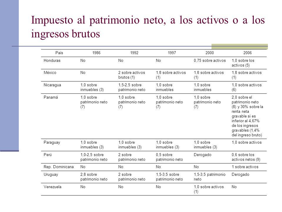 País19861992199720002006 HondurasNo 0,75 sobre activos1,0 sobre los activos (5) MéxicoNo2 sobre activos brutos (1) 1,8 sobre activos (1) Nicaragua1,0