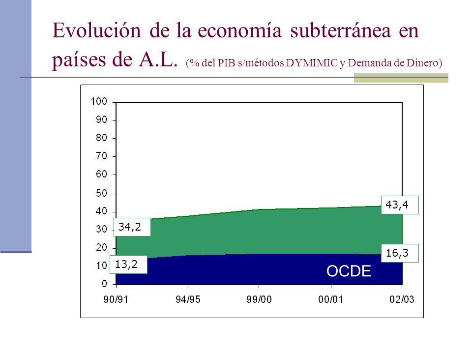 Evolución de la economía subterránea en países de A.L. (% del PIB s/métodos DYMIMIC y Demanda de Dinero) OCDE 34,2 43,4 13,2 16,3