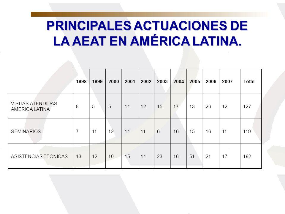 PRINCIPALES ACTUACIONES DE LA AEAT EN AMÉRICA LATINA. 1998199920002001200220032004200520062007Total VISITAS ATENDIDAS AMERICA LATINA 85514121517132612