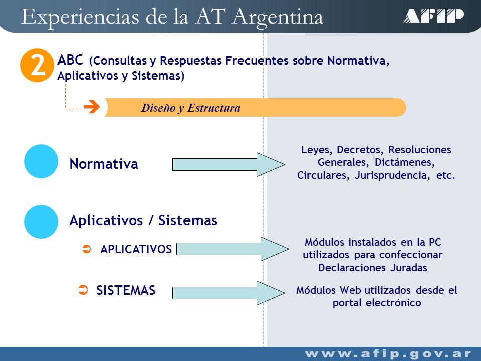 Experiencias de la AT Argentina ABC (Consultas y Respuestas Frecuentes sobre Normativa, Aplicativos y Sistemas) 2 C Introducción Dudas Normativas Inconvenientes Errores Durante la utilización de Aplicativos y Sistemas o en el cumplimiento de obligaciones específicas Objetivos Brindar al contribuyente herramientas para acceder a novedades tributarias, y mitigar: Con una actualización en tiempo real desde el Contac Center AFIP (contemplando las consultas frecuentes)
