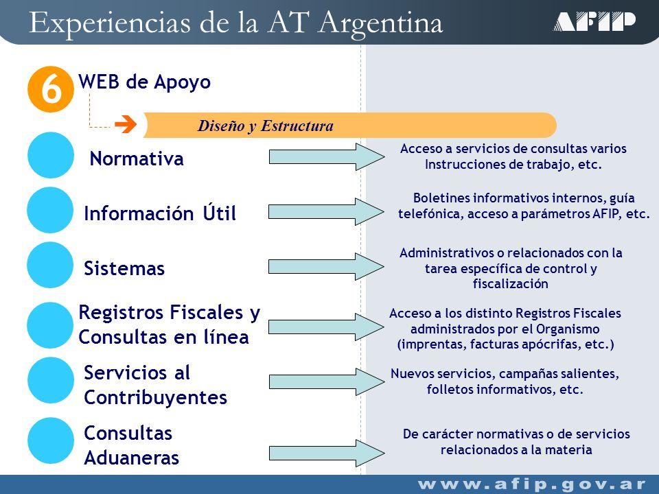 Experiencias de la AT Argentina WEB de Apoyo 6 C Introducción De carácter interno (en Intranet) Consultas Varias Acceso a información necesaria para cumplir con las distintas tareas asignadas al personal AFIP