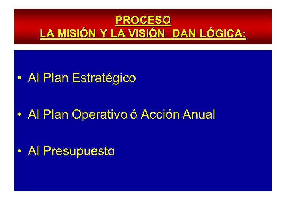 PROCESO LA MISIÓN Y LA VISIÓN DAN LÓGICA: Al Plan Estratégico Al Plan Operativo ó Acción Anual Al Presupuesto