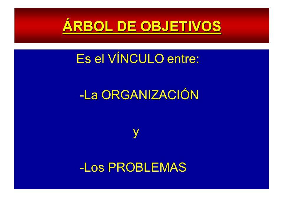 ÁRBOL DE OBJETIVOS Es el VÍNCULO entre: -La ORGANIZACIÓN y -Los PROBLEMAS
