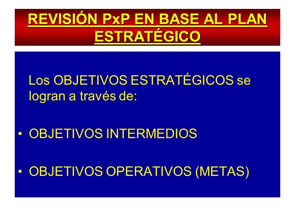 REVISIÓN PxP EN BASE AL PLAN ESTRATÉGICO Los OBJETIVOS ESTRATÉGICOS se logran a través de: OBJETIVOS INTERMEDIOS OBJETIVOS OPERATIVOS (METAS)
