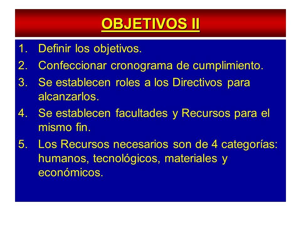 OBJETIVOS II 1.Definir los objetivos. 2.Confeccionar cronograma de cumplimiento. 3.Se establecen roles a los Directivos para alcanzarlos. 4.Se estable