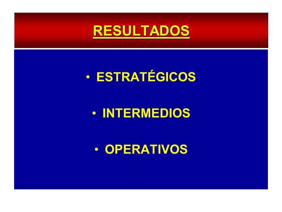 RESULTADOS ESTRATÉGICOS INTERMEDIOS OPERATIVOS