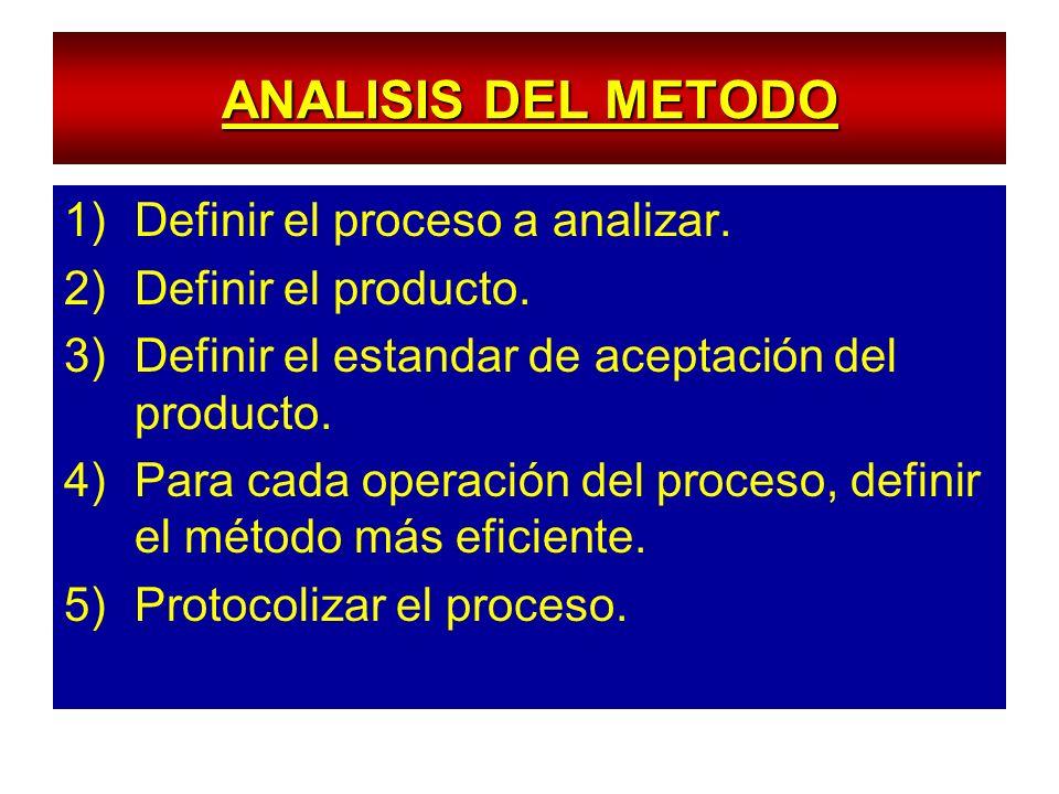ANALISIS DEL METODO 1)Definir el proceso a analizar. 2)Definir el producto. 3)Definir el estandar de aceptación del producto. 4)Para cada operación de