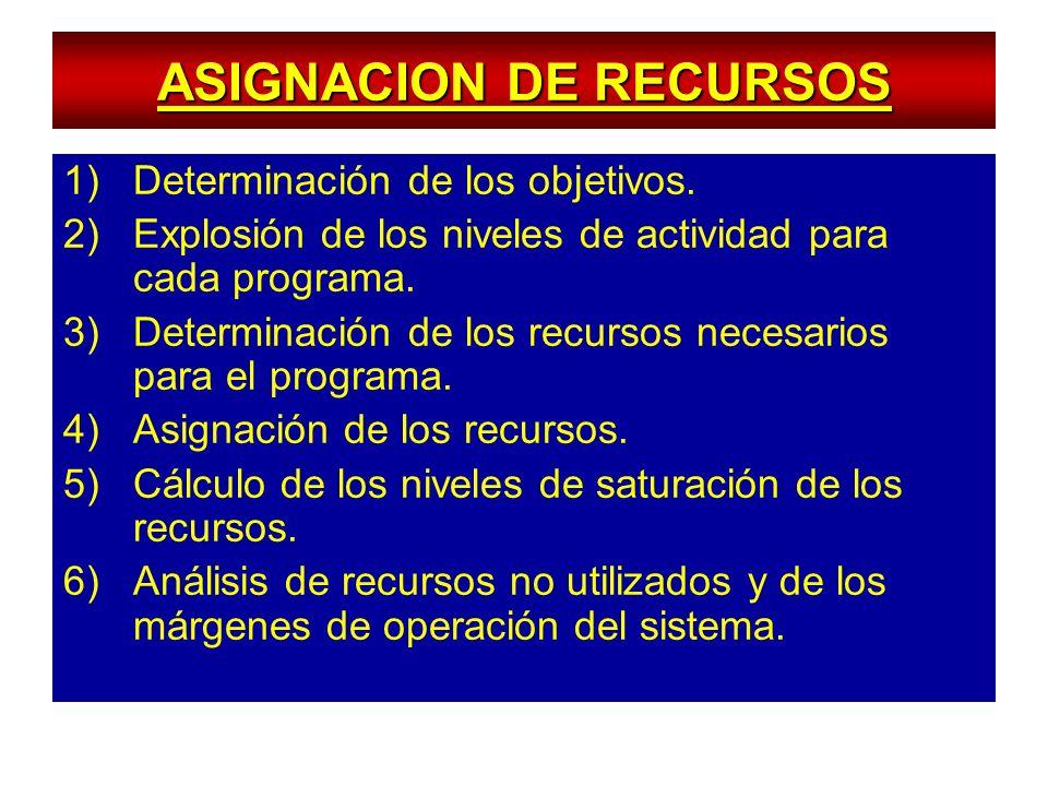 ASIGNACION DE RECURSOS 1)Determinación de los objetivos. 2)Explosión de los niveles de actividad para cada programa. 3)Determinación de los recursos n
