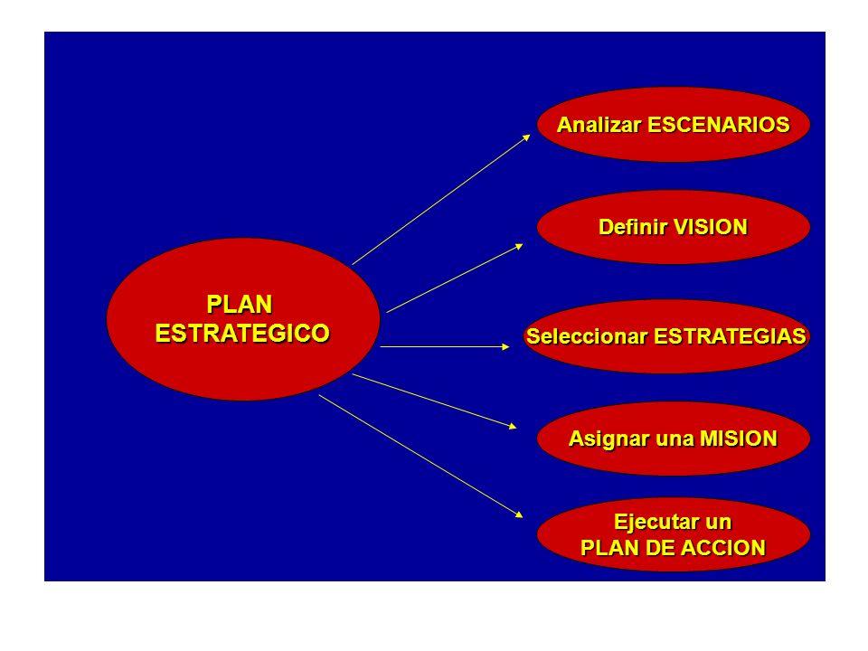 PLANESTRATEGICO Analizar ESCENARIOS Definir VISION Seleccionar ESTRATEGIAS Asignar una MISION Ejecutar un PLAN DE ACCION