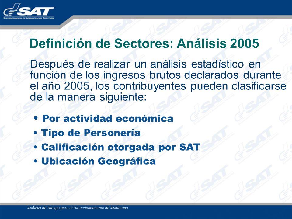 Análisis de Riesgo para el Direccionamiento de Auditorias Definición de Sectores: Análisis 2005 Después de realizar un análisis estadístico en función