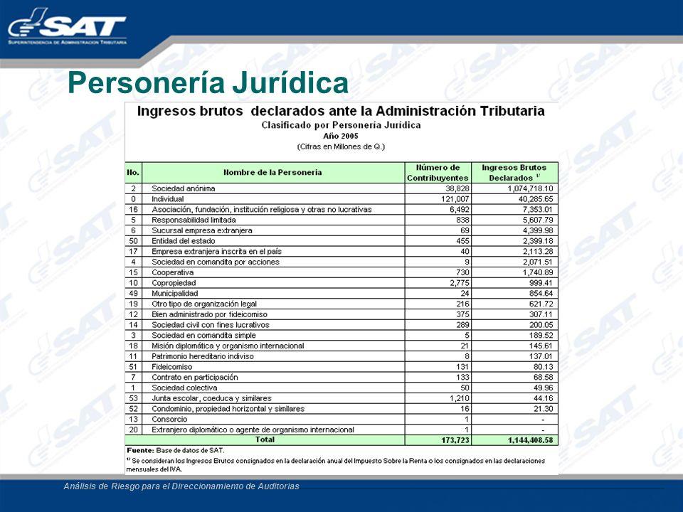 Análisis de Riesgo para el Direccionamiento de Auditorias Personería Jurídica