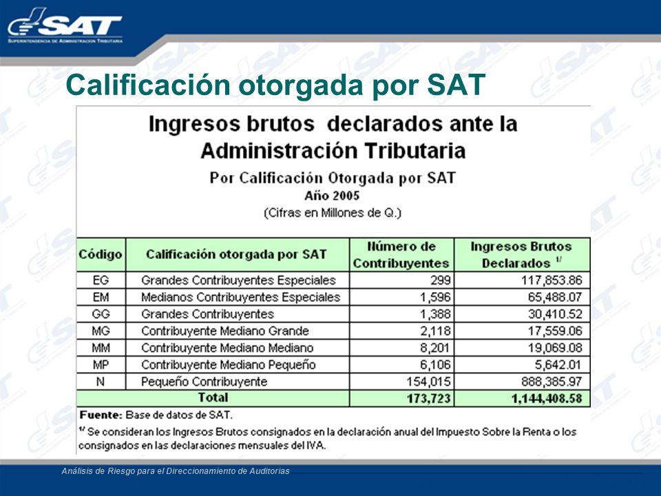 Análisis de Riesgo para el Direccionamiento de Auditorias Calificación otorgada por SAT