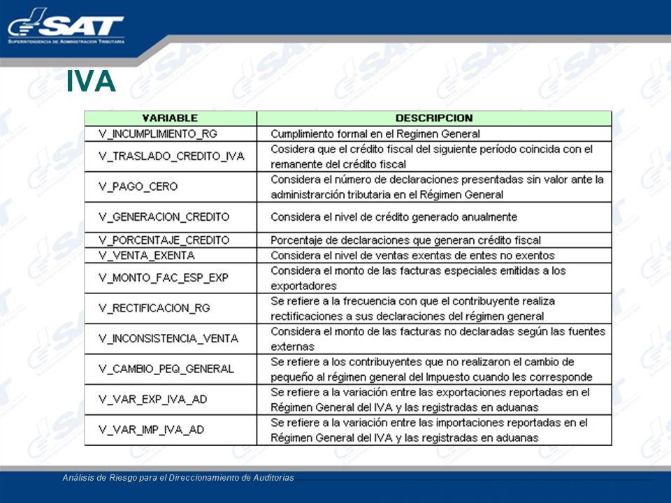 Análisis de Riesgo para el Direccionamiento de Auditorias IVA