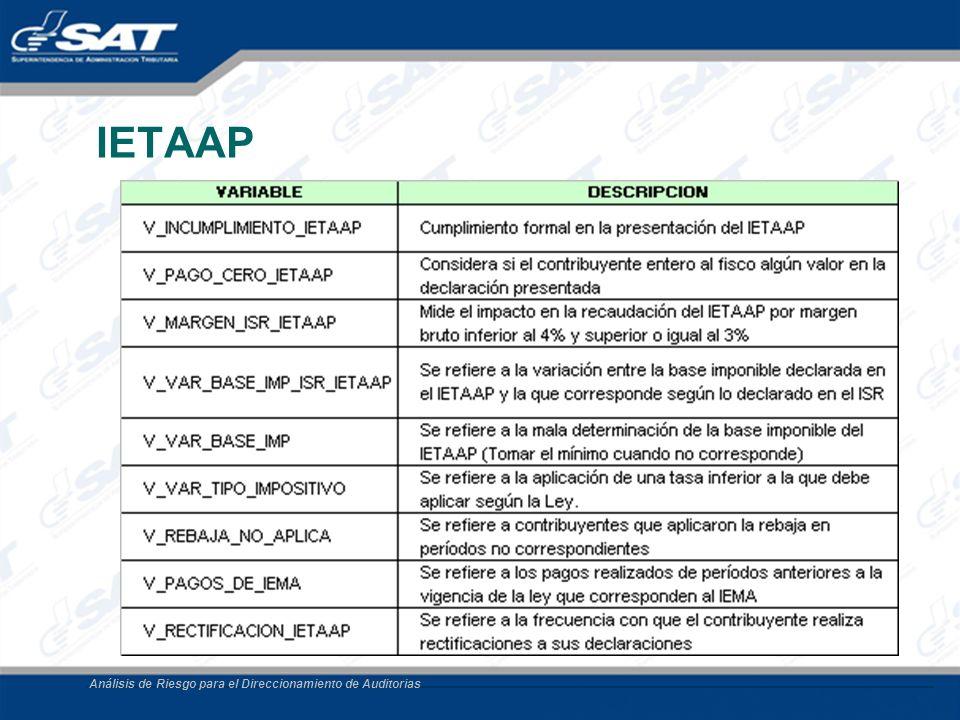 Análisis de Riesgo para el Direccionamiento de Auditorias IETAAP