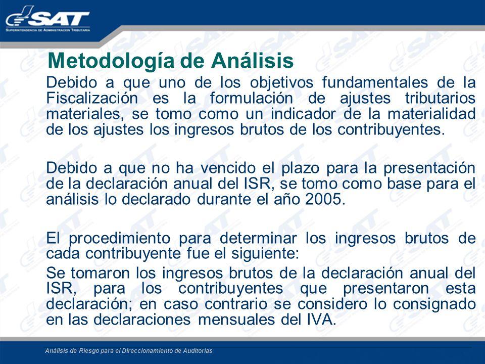 Análisis de Riesgo para el Direccionamiento de Auditorias Metodología de Análisis Debido a que uno de los objetivos fundamentales de la Fiscalización
