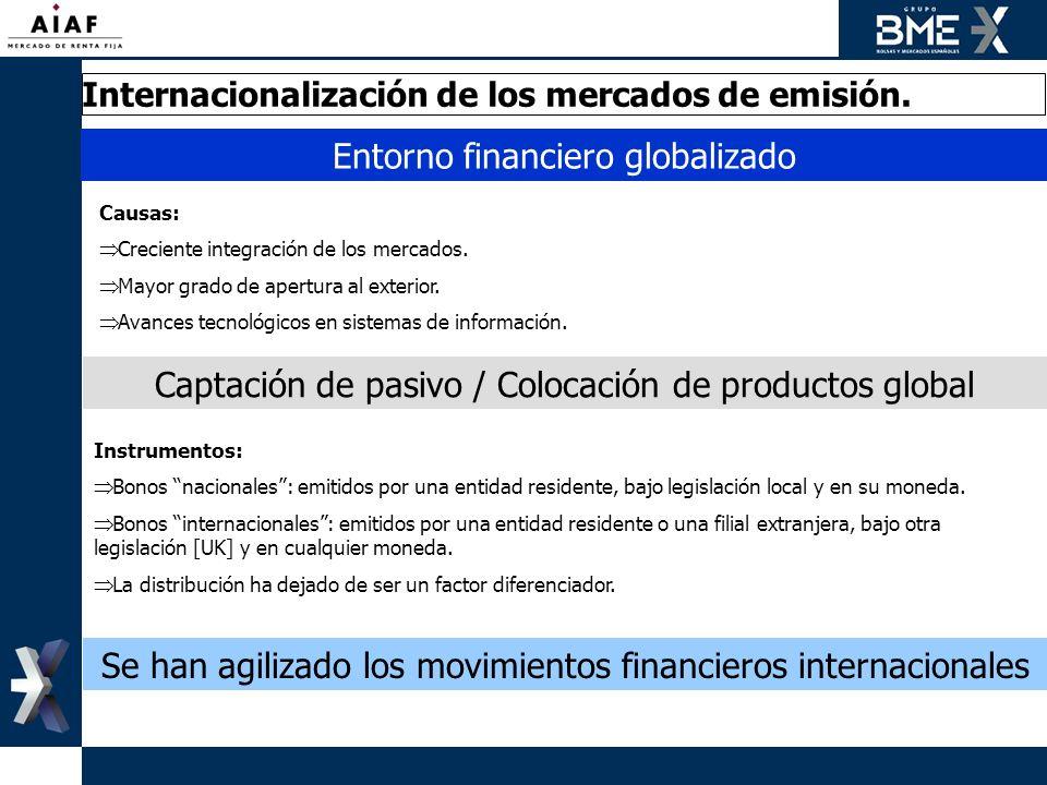 Internacionalización de los mercados de emisión. Instrumentos: Bonos nacionales: emitidos por una entidad residente, bajo legislación local y en su mo