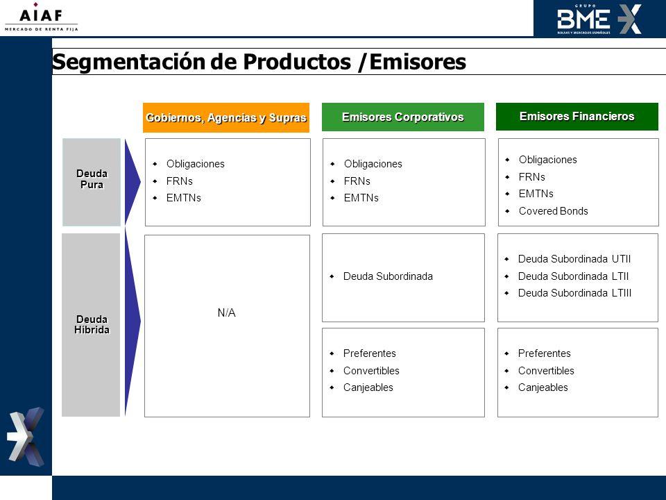 Segmentación de Productos /Emisores Gobiernos, Agencias y Supras Emisores Corporativos Emisores Financieros DeudaPura Obligaciones FRNs EMTNs Obligaci