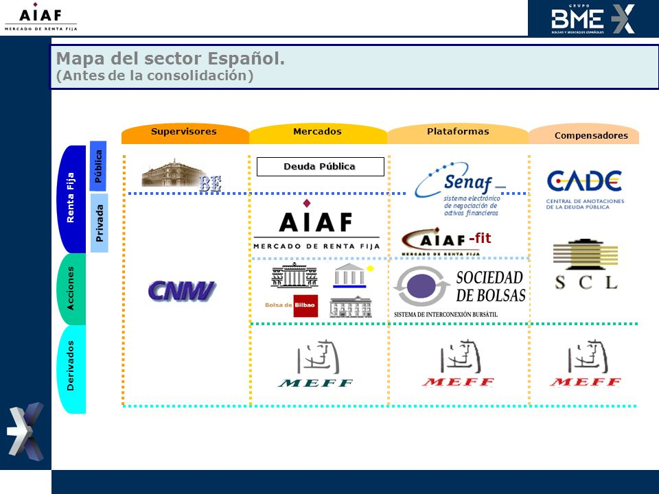 Mapa del sector Español. (Antes de la consolidación) SupervisoresMercadosPlataformas Compensadores Renta Fija Acciones Derivados Pública Privada -fit