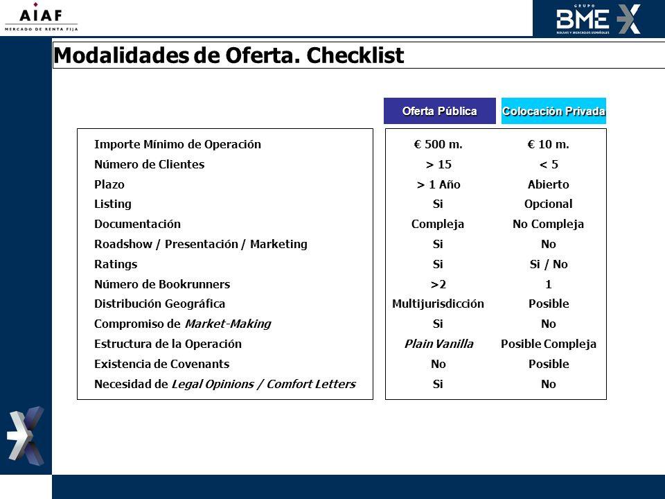 Oferta Pública Colocación Privada Importe Mínimo de Operación 500 m. 10 m. Número de Clientes> 15< 5 Plazo> 1 AñoAbierto ListingSiOpcional Documentaci