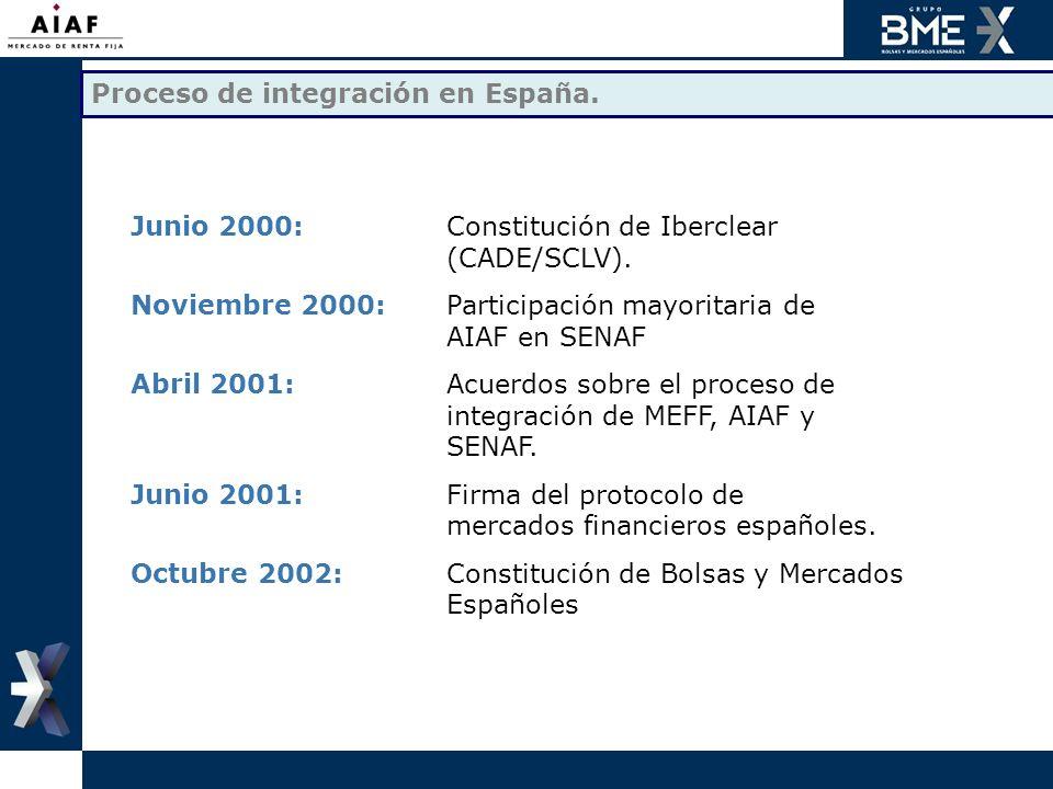 Proceso de integración en España. Junio 2000:Constitución de Iberclear (CADE/SCLV). Noviembre 2000:Participación mayoritaria de AIAF en SENAF Abril 20